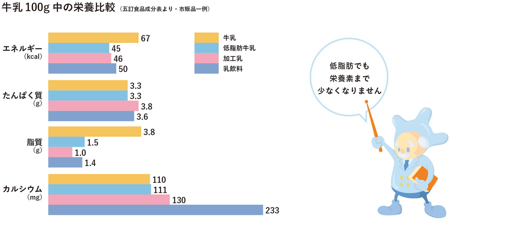 牛乳の100g中の栄養の比較
